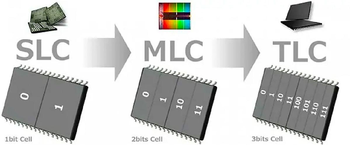 Примеры SSD
