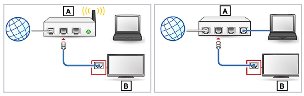 Подключение ноутбука к ТВ с помощью роутера